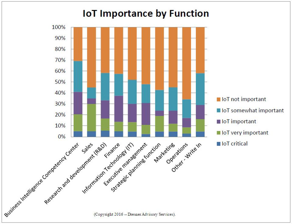 IoT-Importance-by-Function-cp