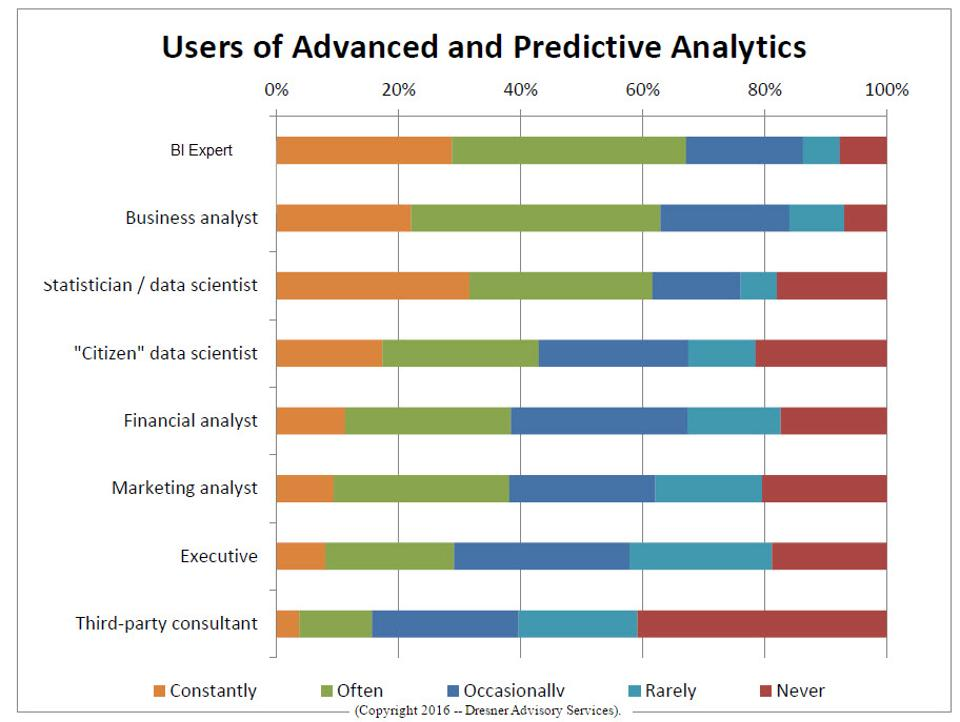 users-of-advanced-and-predictive-analytics-cp