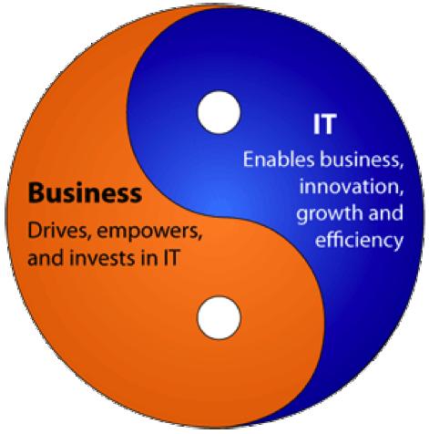 businessitalignment nashvilletn businessways business units and it