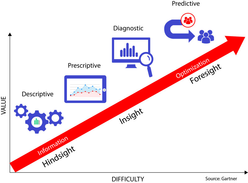 predictive analytics applications in finance